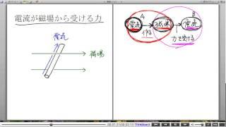 高校物理解説講義:「電流が磁場から受ける力」講義1