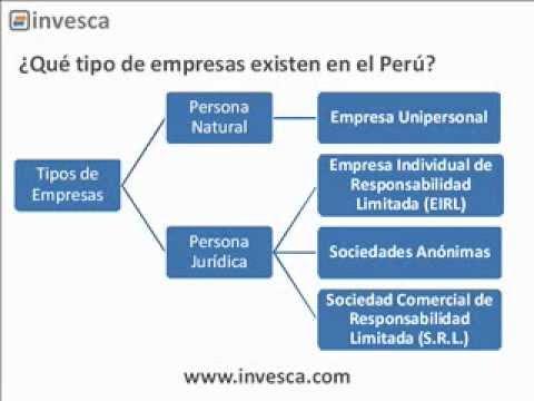 CURSO MiEmpresaPropia : CLASE Constitución y Formalización Empresa en el Perú