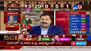 TRS leads in 93, Congress in 19    Telangana Election Results 2018