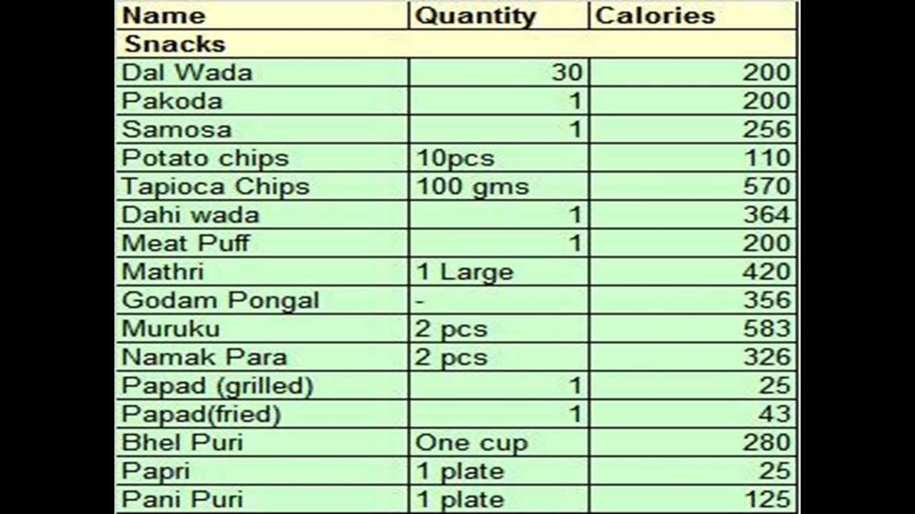 South Indian Food Calorie Chart Pdf