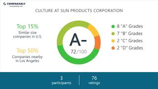 Working at Sun Products Corporation - May 2018