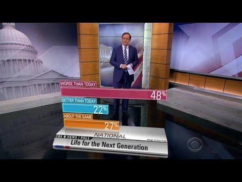 Vast majority of voters feel economy is in bad shape