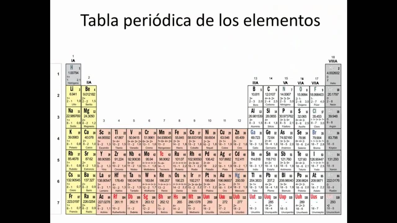tabla peridica fcil aprender estados oxidacin youtube tablas periodicas tablas periodicas tabla periodica