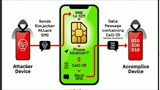 SIM Jacking - Security Now 732