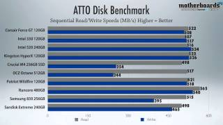 SSD Shootout! 10 of the Top Solid State Drives of 2012