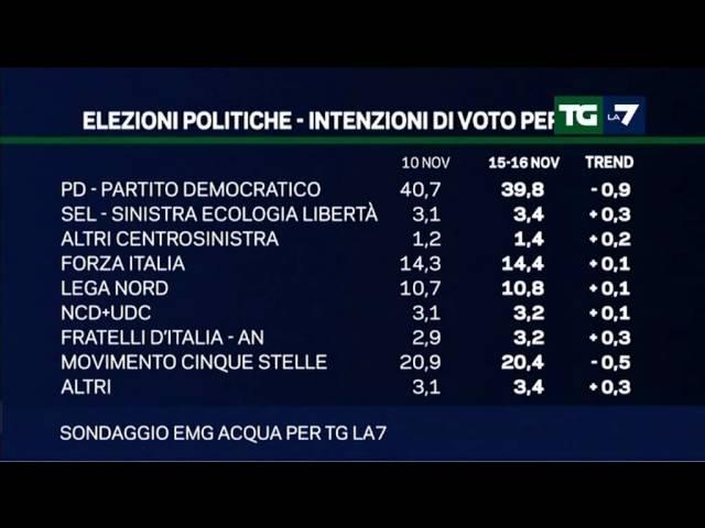 Tg La7 - Il sondaggio politico del 17/11/2014