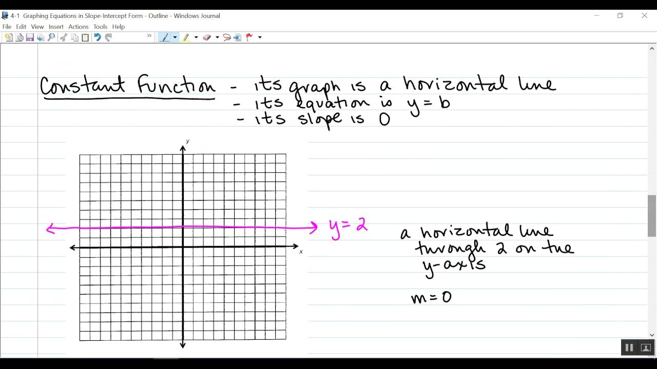 Graphing linear equations in slope intercept and standard form worksheet