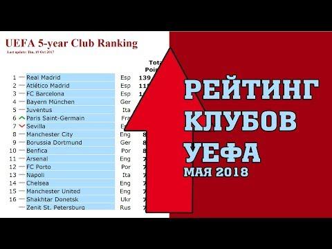 Клубный рейтинг уефа, футбол 2018