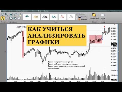 Как Анализировать Графики - Журнал Сделок Трейдера