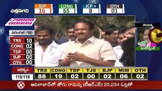 తెలంగాణలో తెరాస జోరు...- TRS Laxma Reddy Speech After His Victory In Jadcherla  - netivaarthalu.com