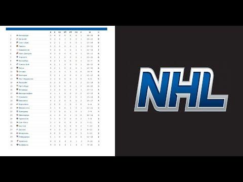 Хоккей. НХЛ 2017/2018. Результаты. Расписание. Турнирная таблица. Бомбардиры. 2-я неделя.