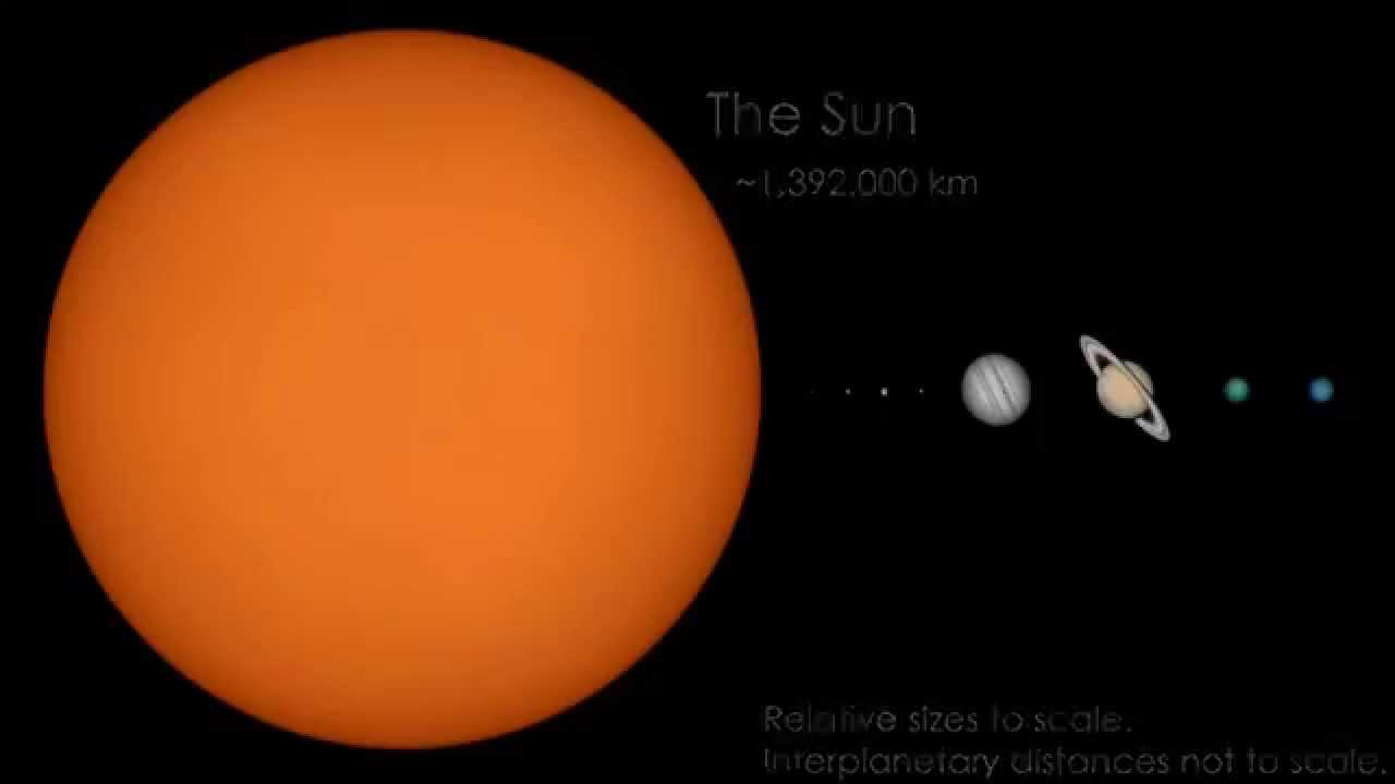 The Solar System To Scale  Hd