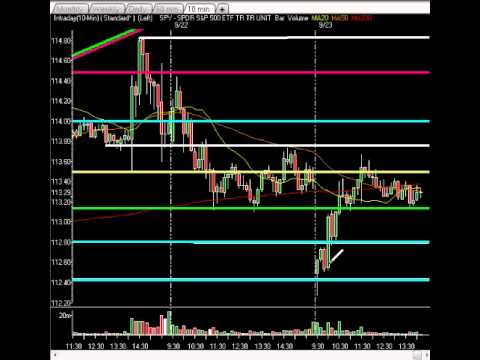 Market Technical Analysis - Gap Down Negated In Afternoon Trade