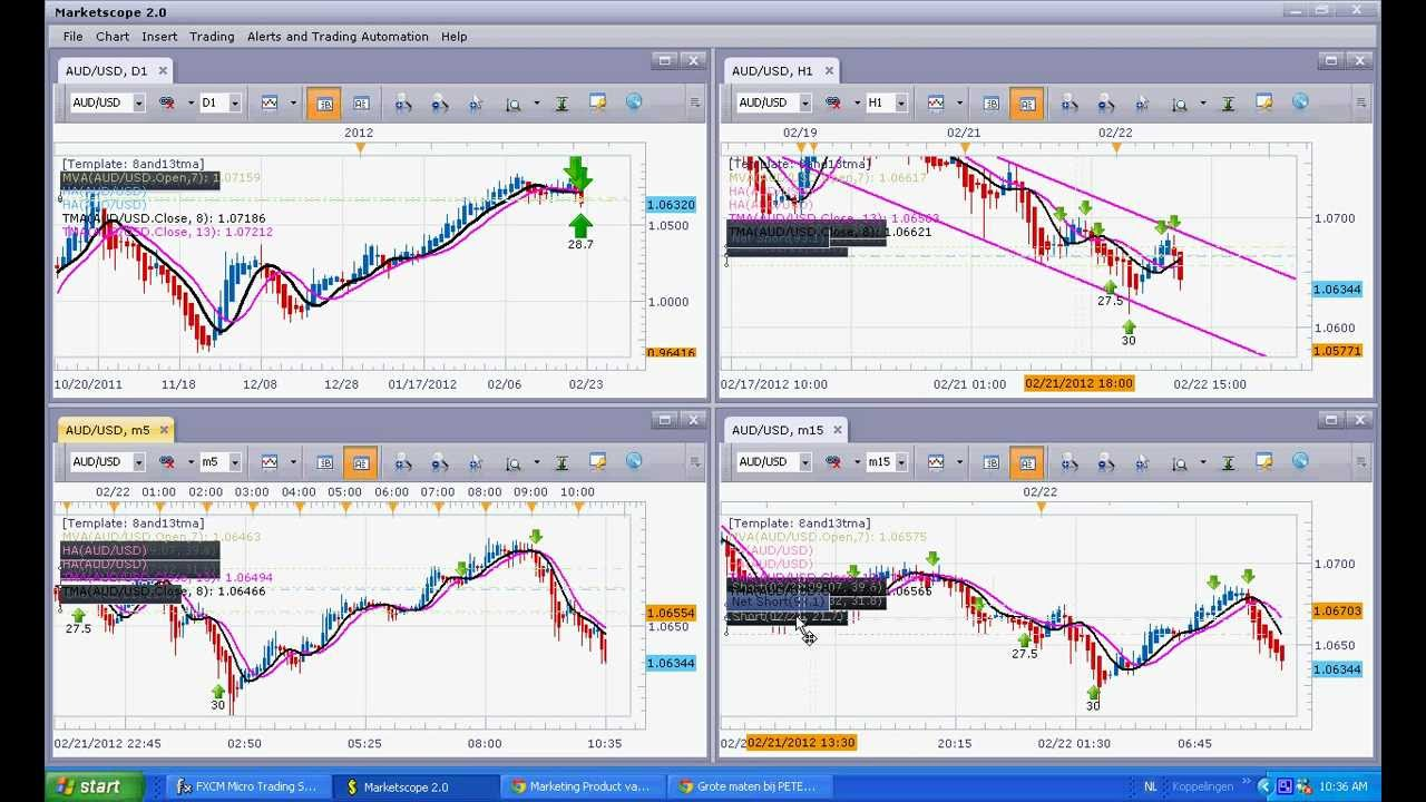 Best time frame forex day trading