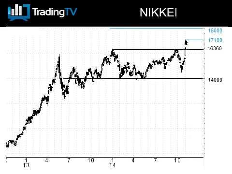 Le Nikkei hésite, le Hang Seng sous pression