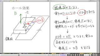 高校物理解説講義:「ローレンツ力」講義10