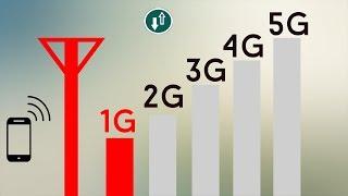 Wireless Technology Evolution   1G - 5G