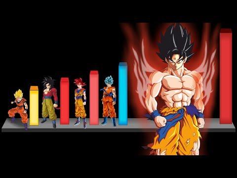Todas las Transformaciones de Gokú de la mas débil a la mas Poderosa - Dragon ball Super