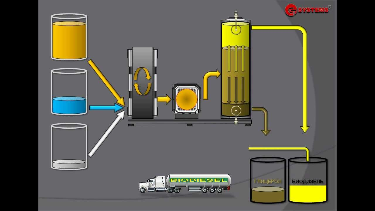 Как сделать дизельное топливо ту 908