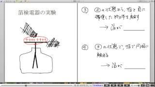 高校物理解説講義:「電場中の物体に生じる変化」講義5