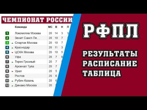 Фратрия — Товарищеские матчи Спартака 2018 - Calendar