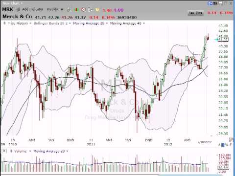 Here's the low down on Merck. (July 10, 2012)