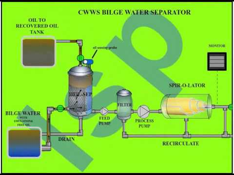 operating principle of Oil Water Separator