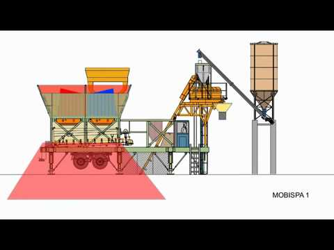 MOBISPA 60 – Mobile concrete batching plant- Installation design