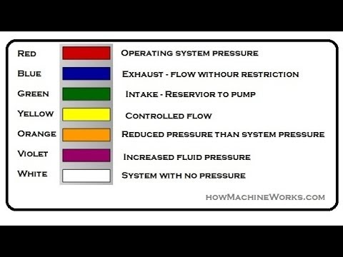 How Colour Code In Hydraulic Schematic Circuit Done Must