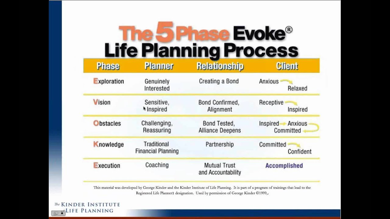 george kinder financial planning meets life planning