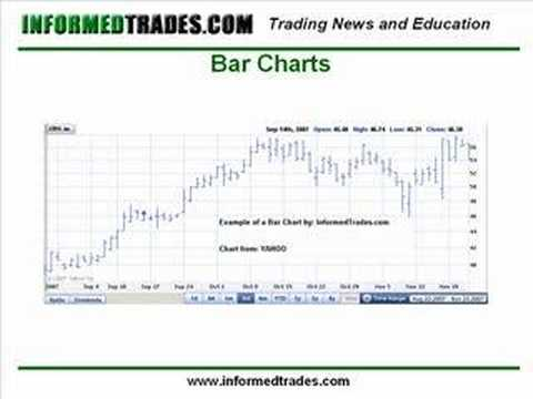 4. How to Read Stock Charts