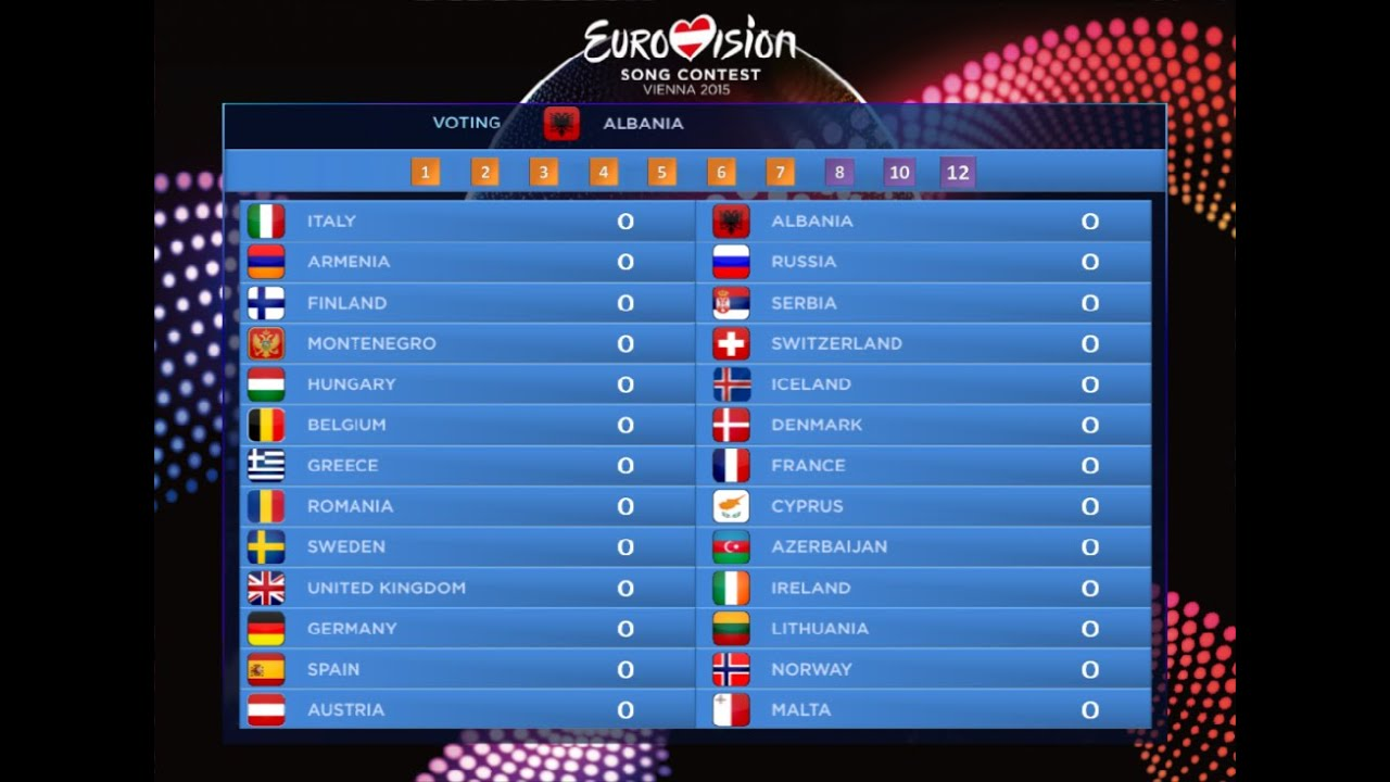 Eurovision 2015 Voting Simulation