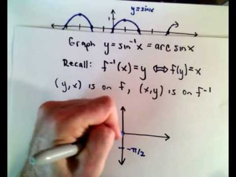 Inverse Trigonometric Functions , Part 1 ( Basic Introduction )