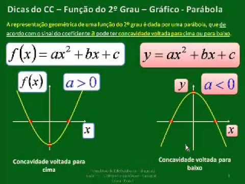 #1 Função 2º Grau - Definição - GRÁFICO - CÁLCULO DO VÉRTICE - CC V181