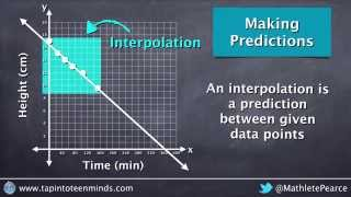 Making Predictions on a Scatter Plot Using Interpolation and Extrapolation