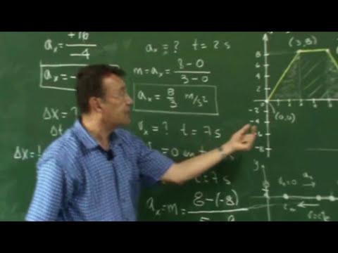 Clase 3, Gráfico velocidad tiempo MUV