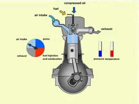Four Stroke Engine Operation Four Stroke Diesel Engine.wmv
