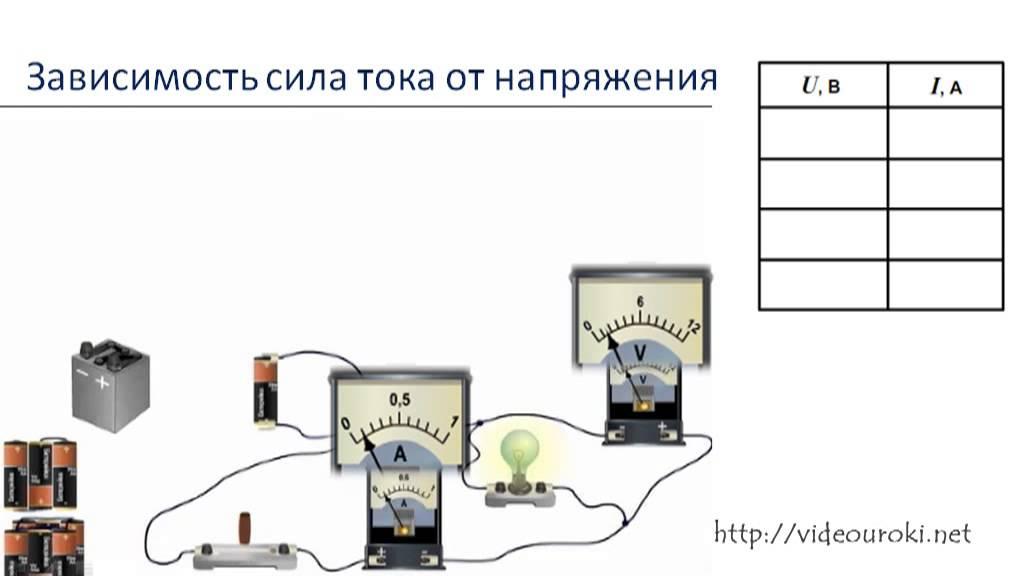закон ома для однородного участка цепи: