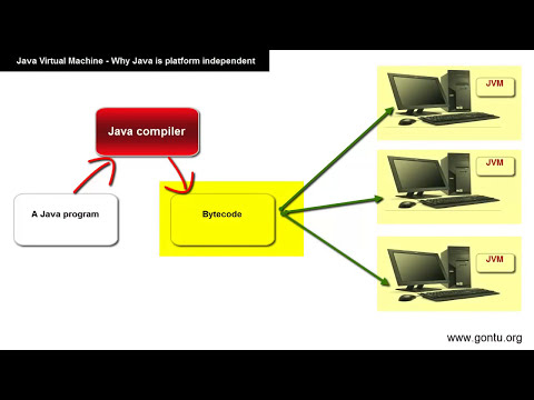 Core Java Tutorial 07 - what's a Java Virtual Machine ( why Java is a platform independent language)