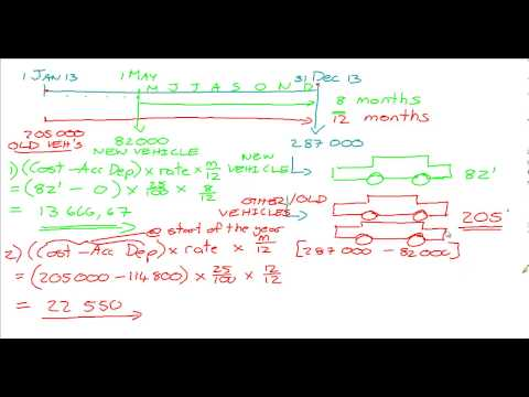 Depreciation (General Ledger; Journal; Trial Balance; Financial Statements) 2