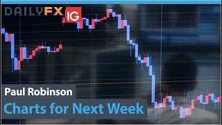 Dollar, Euro, Australian Dollar, and Gold Charts for Next Week