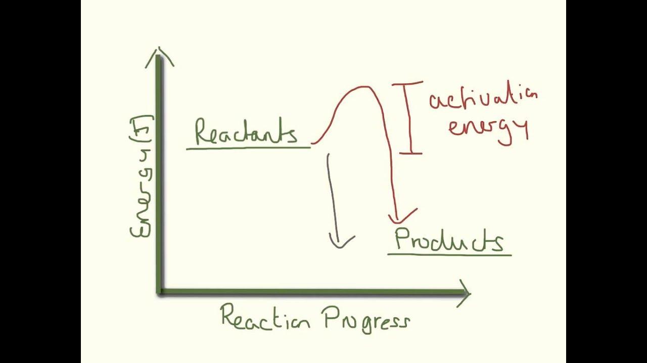 Energy Level Chemistry Energy Level Diagrams Gcse