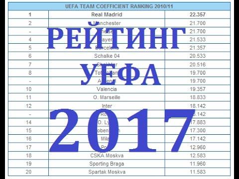 рейтинг клубов УЕФА рейтинг национальных ассоциаций 2017