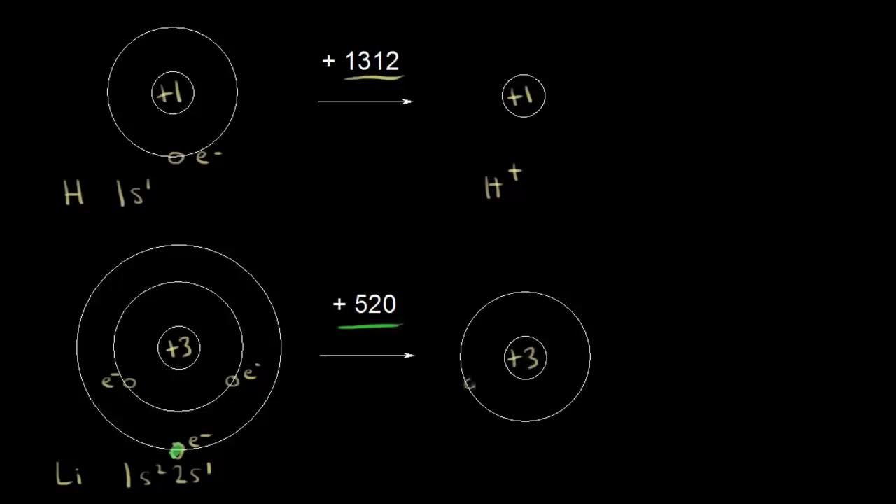 Зависимость энергии ионизации от положения элемента в группе   Химия