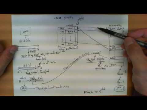 Direct mapped cache memory