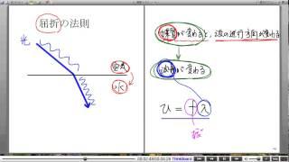 高校物理解説講義:「波の反射・屈折・回折」講義5