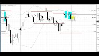 Make Money in Forex Fast Trading the Outer Zone Bounce Pattern on the Daily Chart, Aug 2014 Trade
