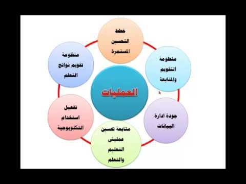 Quality assurance preuniversity part one Magdy Kassem