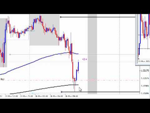 Forex strategy for eur/usd