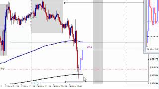 Live Forex Trade - Bank Trading Strategy EUR/USD